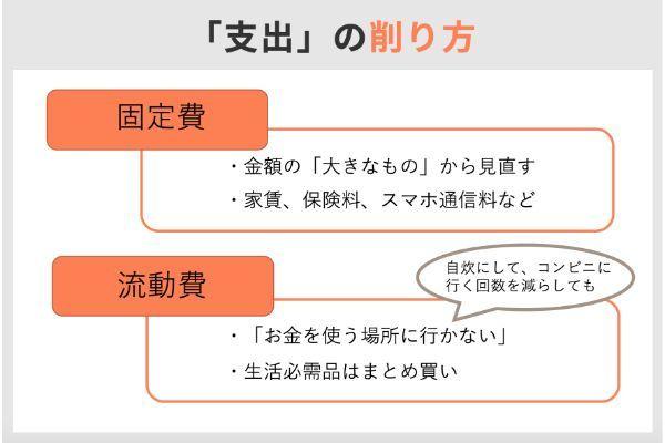 3.貯金,コツ,1000万円
