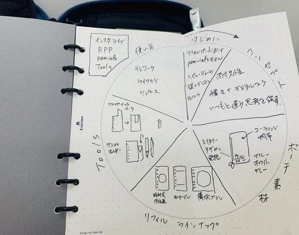 2022年に使いたい「手帳」は?ライフログ、サステナ...最新デザイン4選