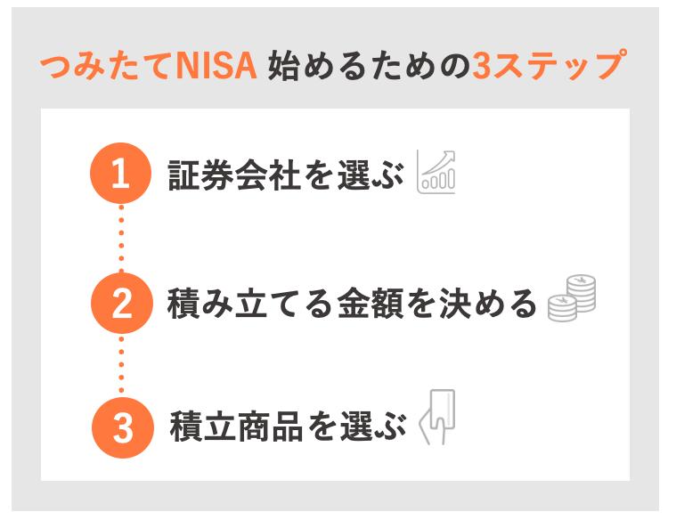 つみたてNISA はじめるための3ステップ.png