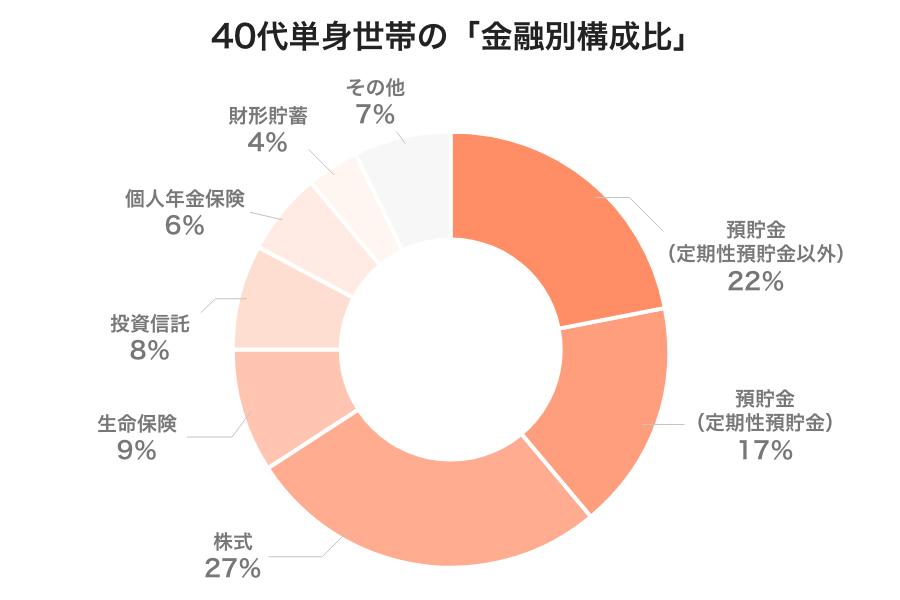 40代独身世帯の金融別構成比