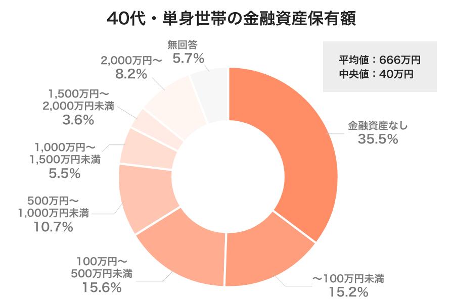 40代単身世帯の金融資産保有額