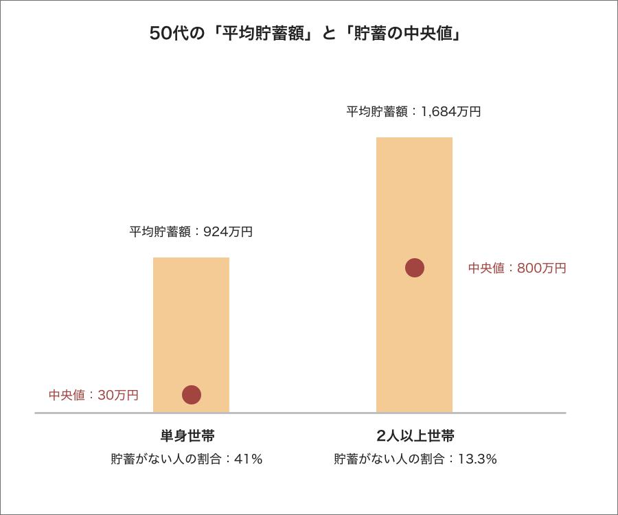 50代の平均貯蓄と中央値