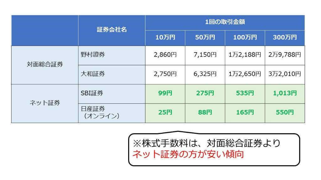 ネット 証券 比較 証券会社(ネット証券)比較|約20社の手数料等を比較