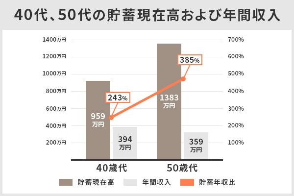 40代、50代の貯蓄現在高および年間収入